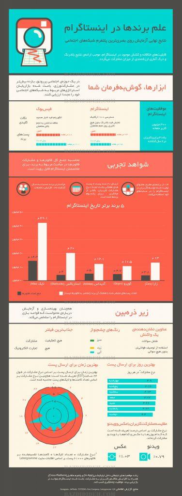 اینفوگرافیک : علم برندها در اینستاگرام
