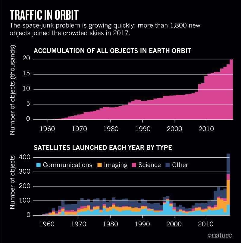 Traffic in Orbit