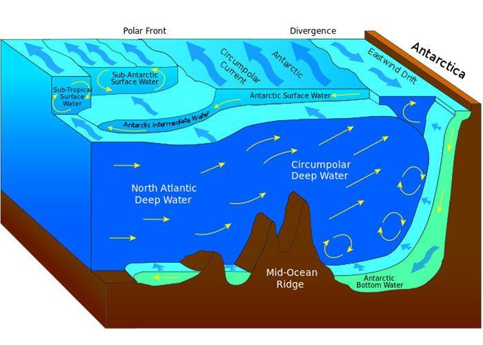 خیزش آب در اقیانوس جنوبگان