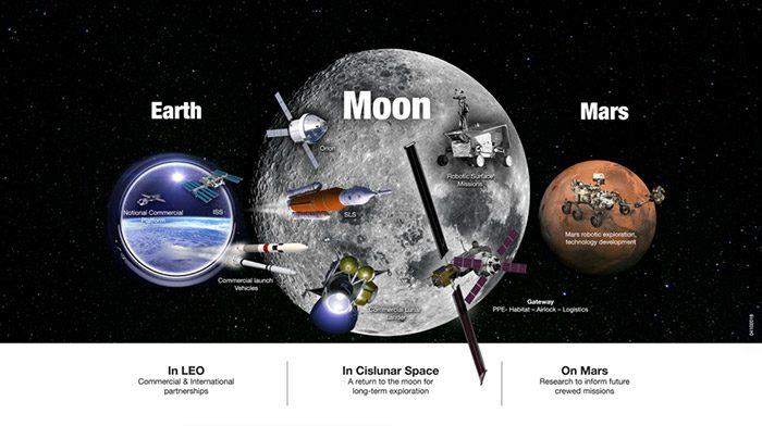 ارسال به مریخ و ماه