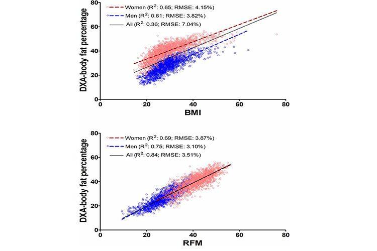 شاخص نسبی تودهی چربی بدن / RFM