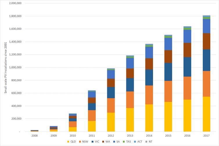 رشد سلول های خورشیدی