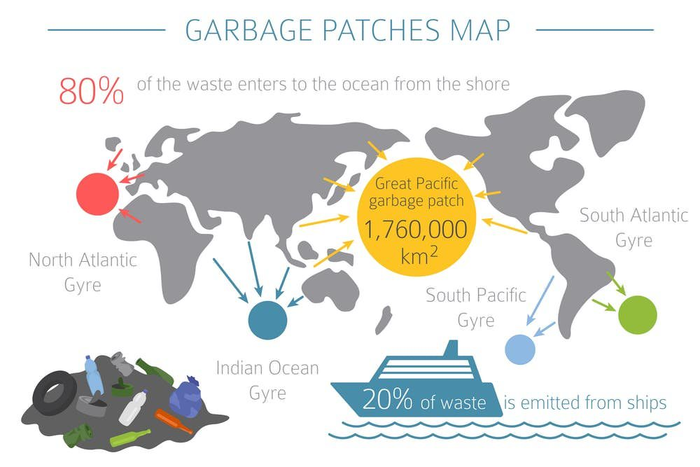 Garbage Paches Map