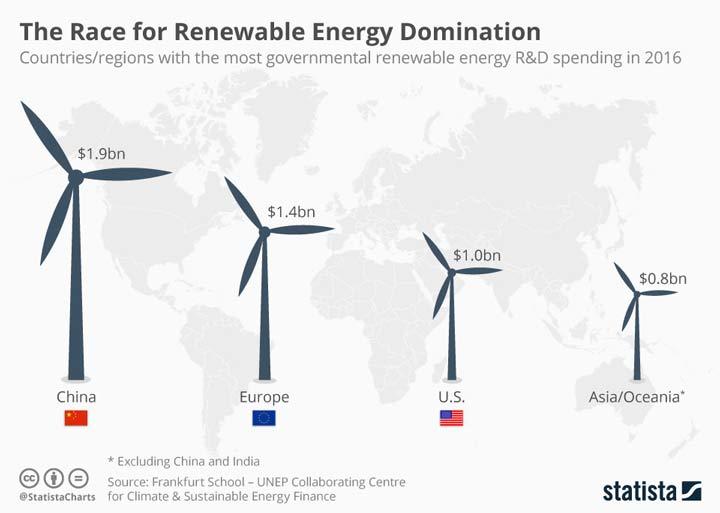 اطلاعات شورای جهانی انرژی باد