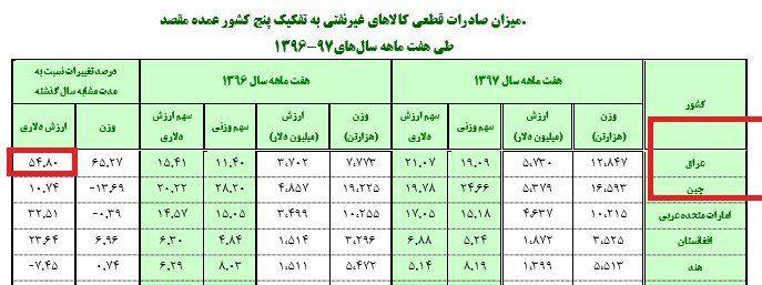 رشد ۳۳ درصدی صادرات پتروشیمی/صادرات به عراق ۵۴ درصد رشد کرد
