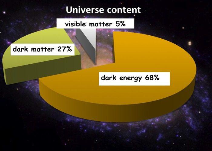 ماده ی تاریک