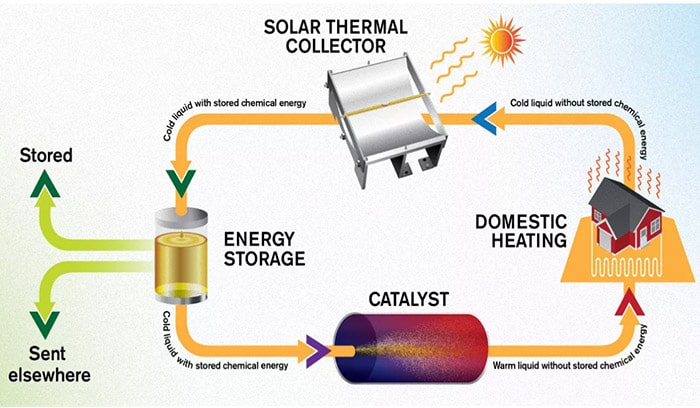 دستگاه انرژی خورشیدی با سوخت مایع خورشیدی