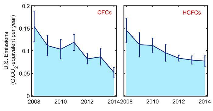 کاهش میزان CFC
