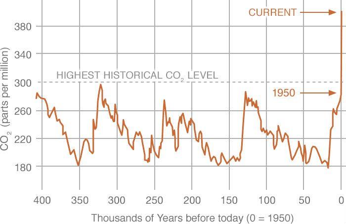 میزان کربن دی اکسید هوا