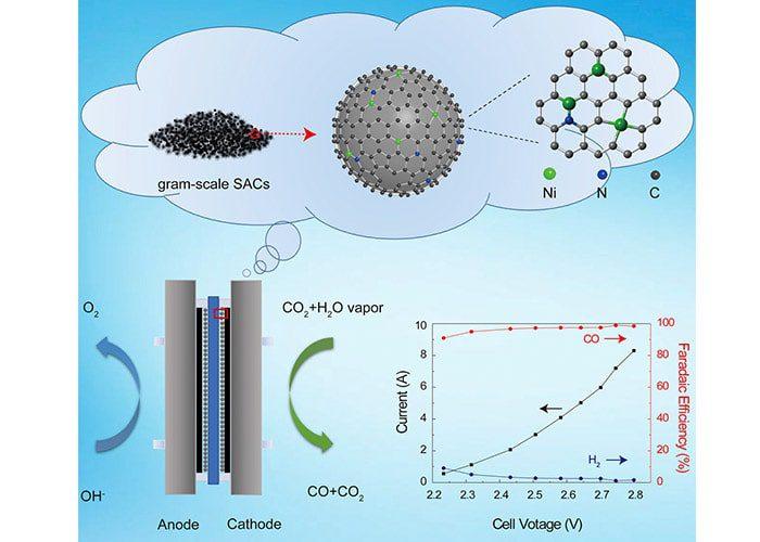 سیستم جدید تبدیل کربن دی اکسید به کربن مونوکسید