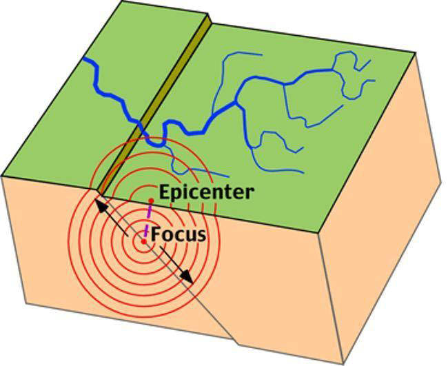 زلزله یا زمین لرزه