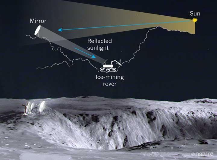یخ سطحی در دهانههای دائما تاریک ماه