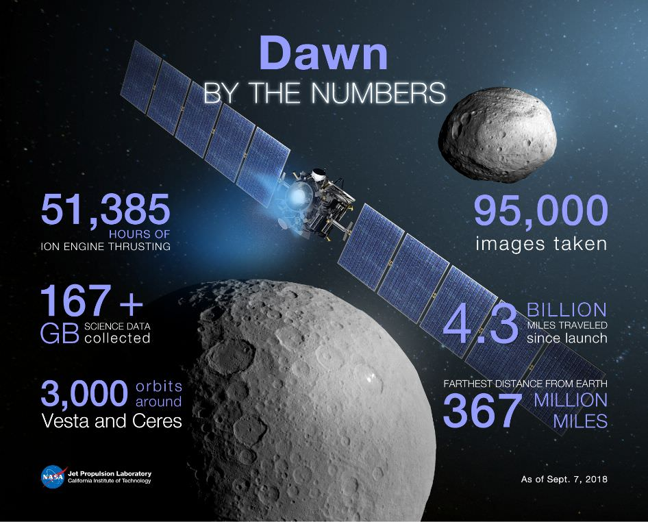 Dawn spacecraft / کاوشگر دان