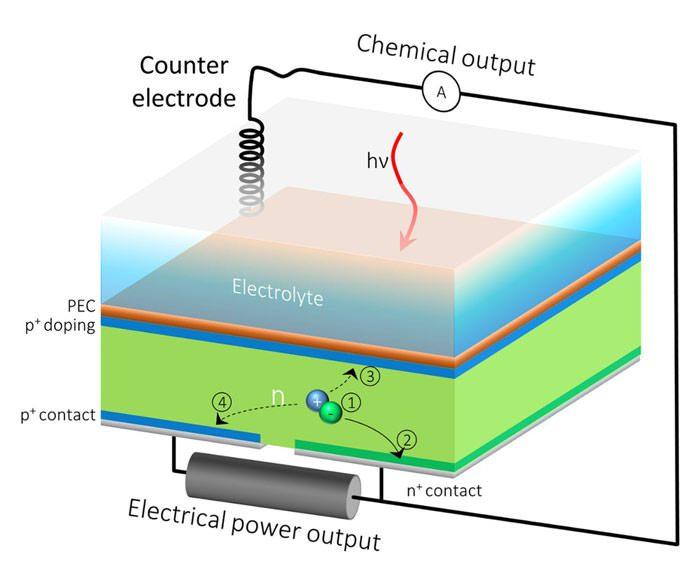 HPEV / سلول خورشیدی