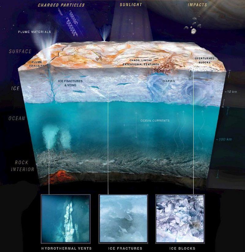 ویژگیهای سطحی و زیرسطحی احتمالی اروپا