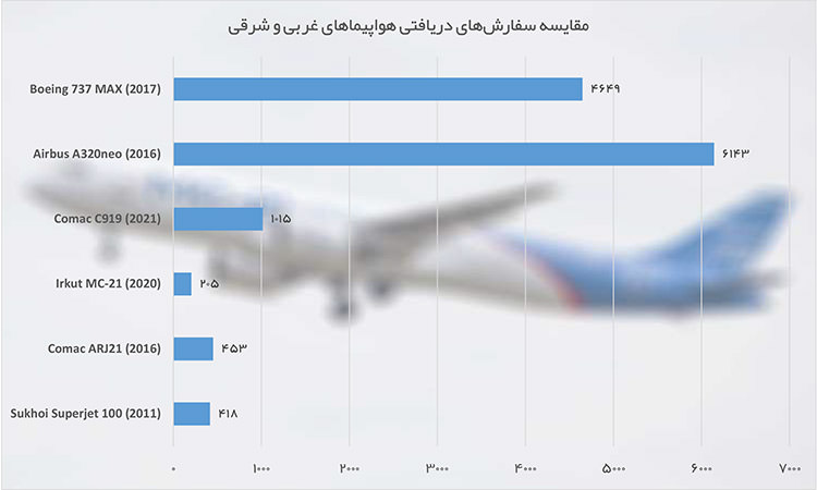 فروش هواپیماهای روسی و چینی / Russian and Chinese Aircraft Sales