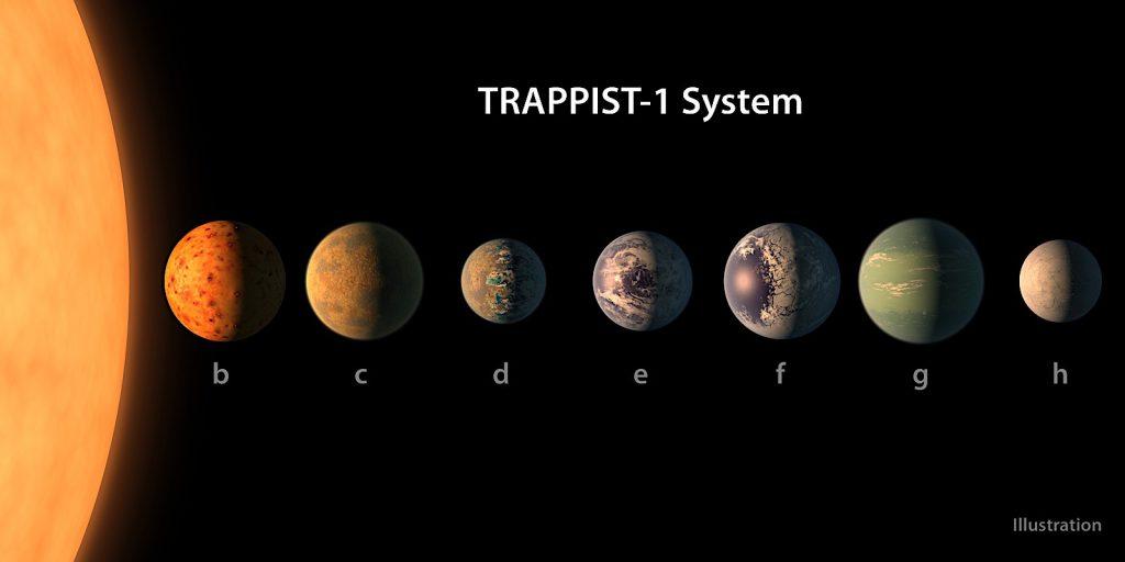 سیستم TRAPPIST-1