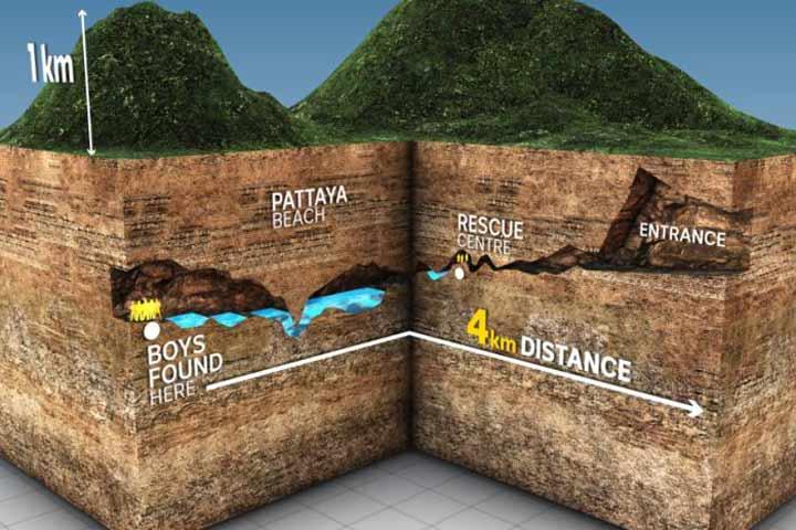 نقشهای که ورودی غار و محل استقرار فوتبالیستها را نشان میدهد. همانطور که مشاهده میکنید، فاصله محل نوجوانان تا ورودی غار ۴ کیلومتر است