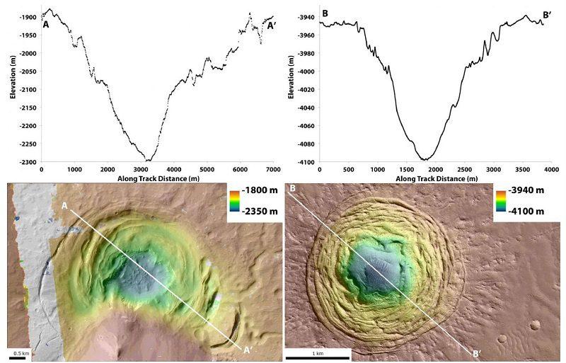 حفره های روی مریخ