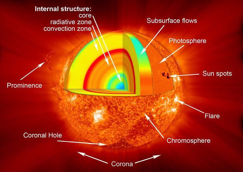 لایههای خورشید