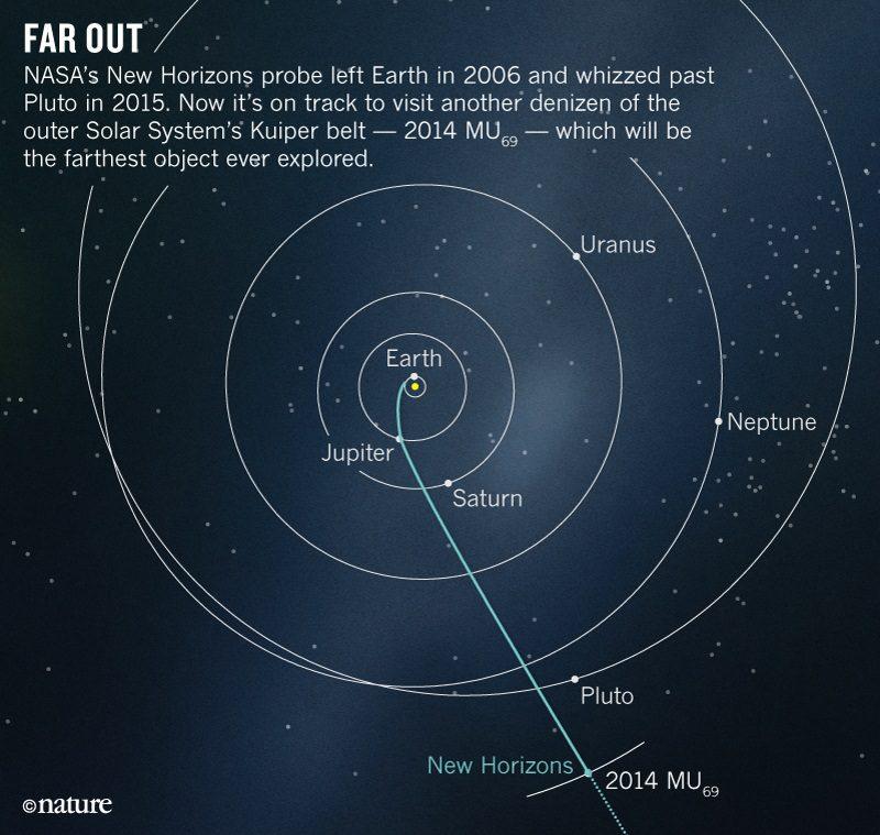New Horizons Path