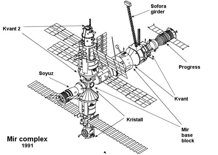 ایستگاه فضایی میر