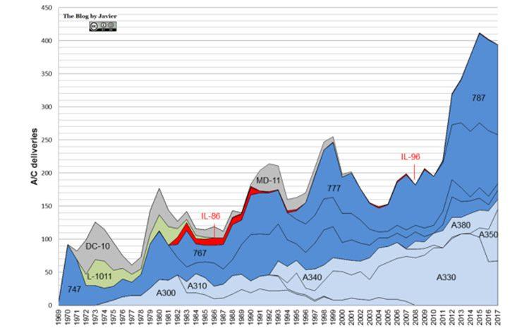 آمار فروش هواپیما / Aircraft Statistics