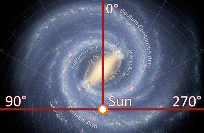 Galactic longitude 1