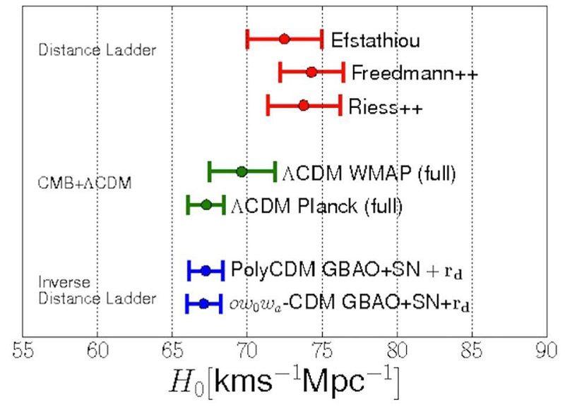داده های مربوط به انبساط کیهان
