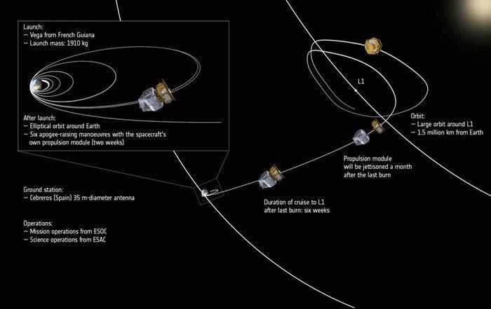 lisa pathfinder launch 3 a27cc