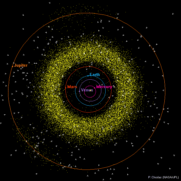 orbit plot inner b6bb2