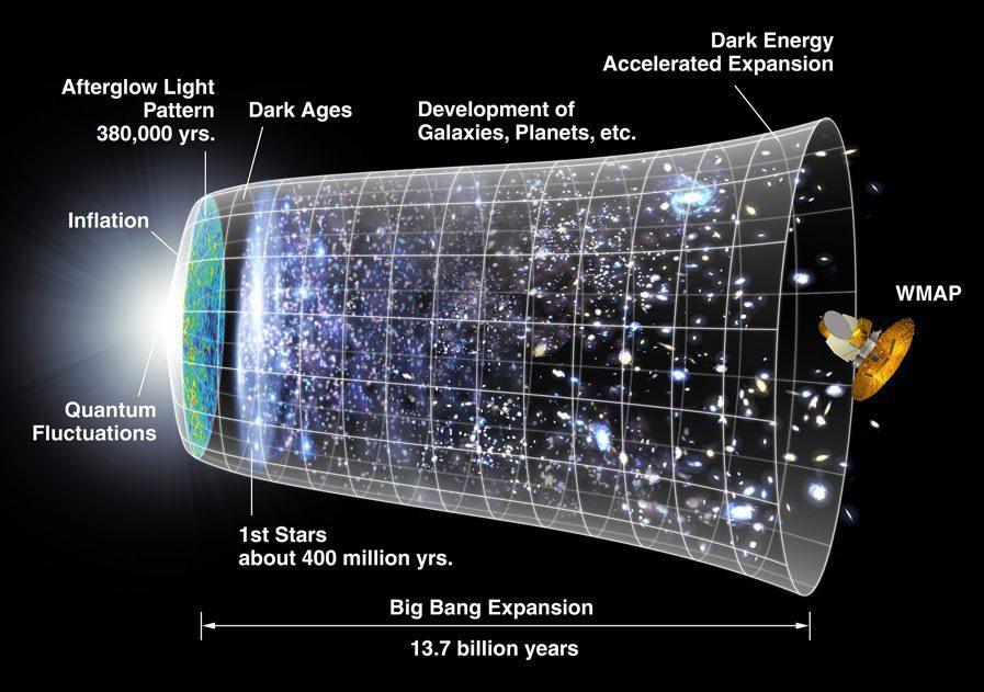 بیگ بنگ / big bang