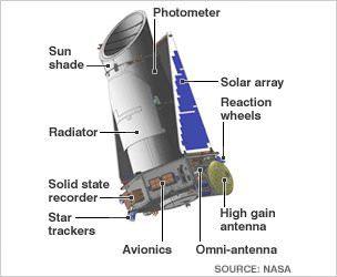 kepler_inf226-1 تلسکوپ