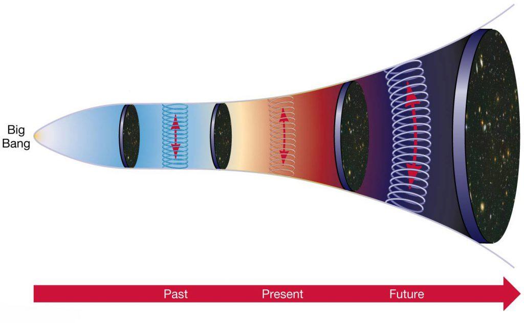 انبساط کیهان / Expansion of the universe