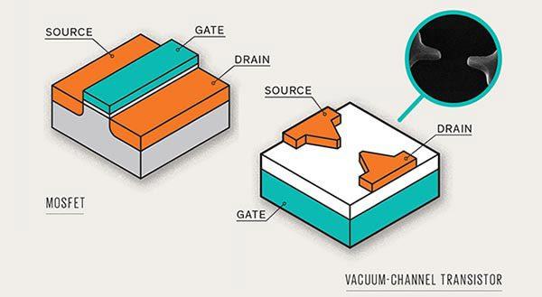 VacuumTubeInt