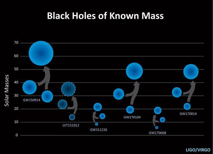 ادغام سیاهچاله/Black Holes