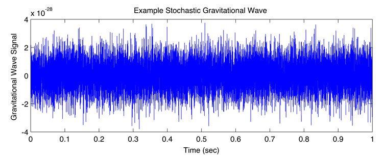 امواج گرانشی اتفاقی