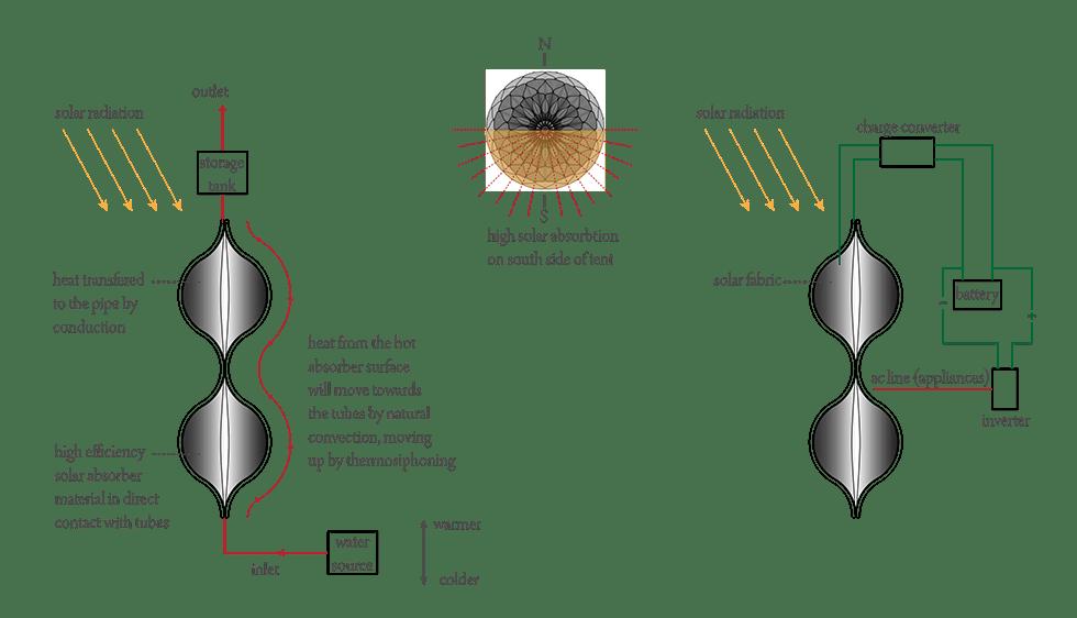 سیستم انتقال آب و سیستم گرمایش در چادری جدید