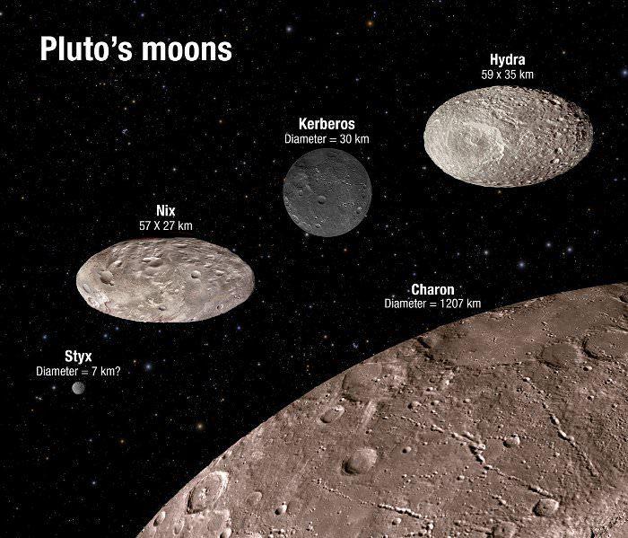 pluto moons diagram