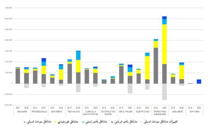 اشتغال زایی و احیای صنعت گاز در جهانی ۱۰۰ درصد تجدیدپذیر