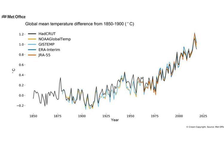 دادههای دما مربوطبه پنج پایگاه داده آبوهوایی بزرگ دنیا