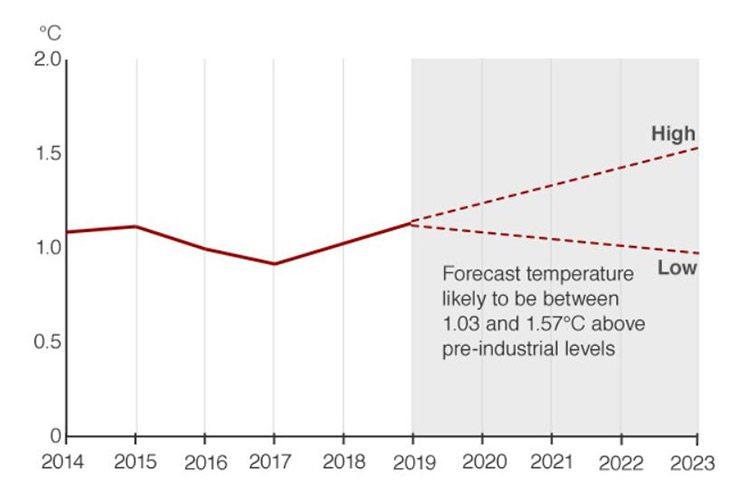 میزان اطمینان به دادههای مربوطبه سالهای ۲۰۱۵ تا ۲۰۱۸، ۹۵ درصد است که این میزان برای دادههای مربوطبه سالهای ۲۰۱۹ تا ۲۰۲۳، ۹۰ درصد است