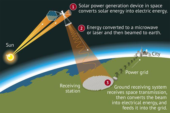 ساخت کارخانهی فضایی که قرار است انرژی خورشیدی  را به انرژی الکتریکی تبدیل کند