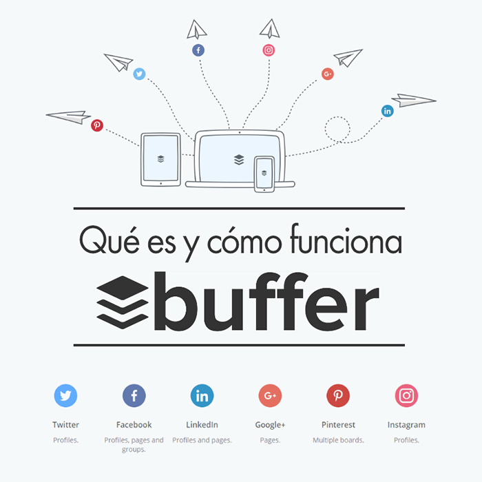 Startup Buffer - معرفی استارتاپهای موفق که از استراتژی بازاریابی محتوا بهره می برند